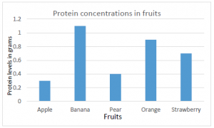 Bar graph displaying the protein concentrations across 5 different fruits.