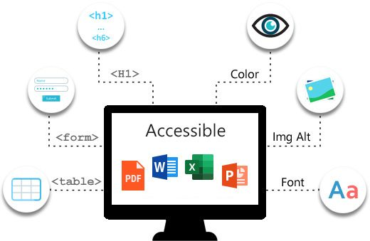 Accessible PDF, Accessible Microsoft Word, Accessible Microsoft Excel and Accessible PowerPoint.